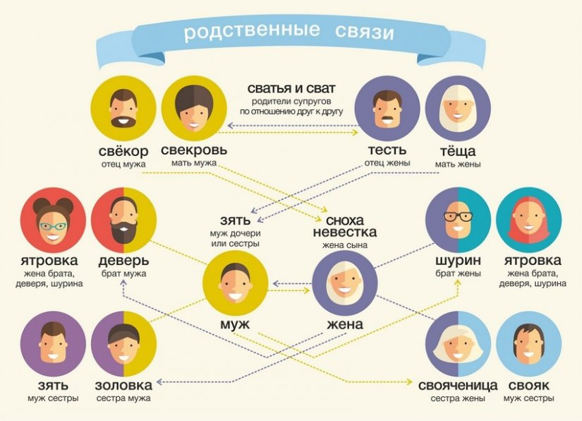 Названия родственников